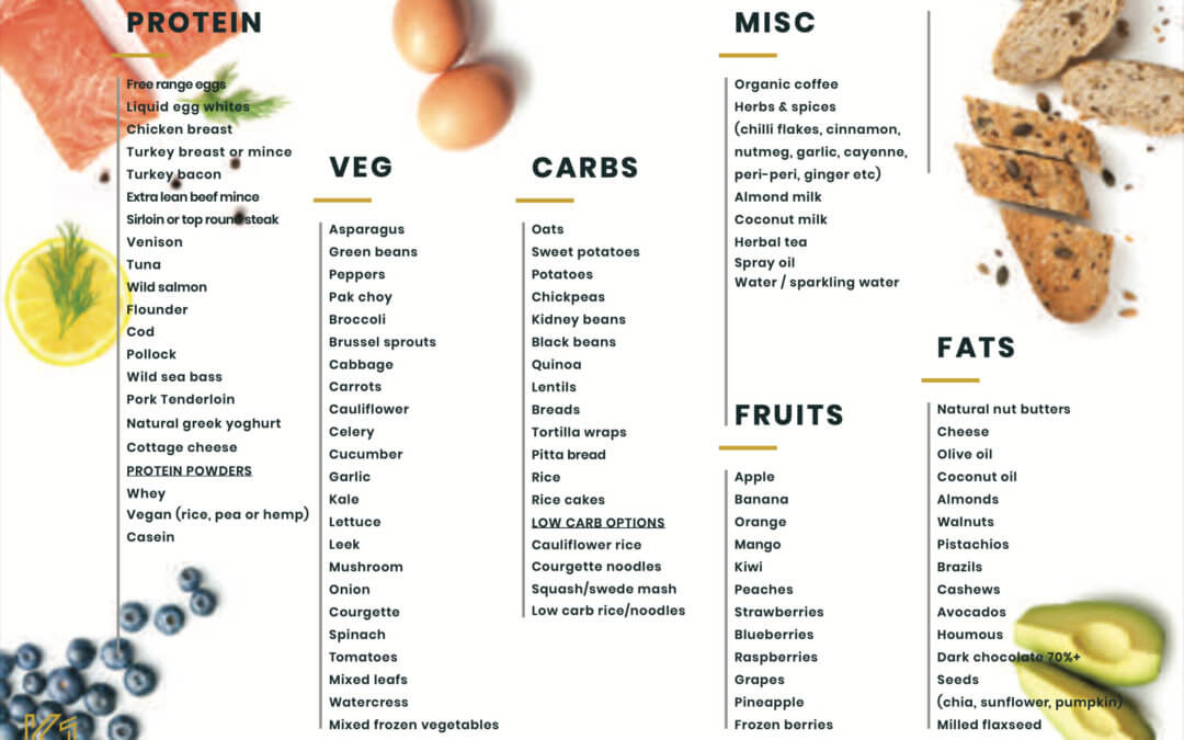 What should I eat? – A 3 step guide to eating better